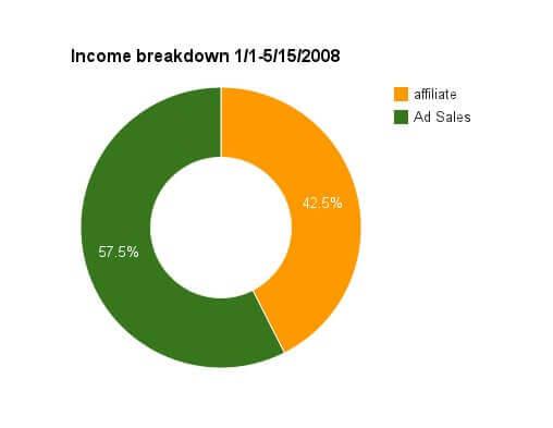 income breakdown chart
