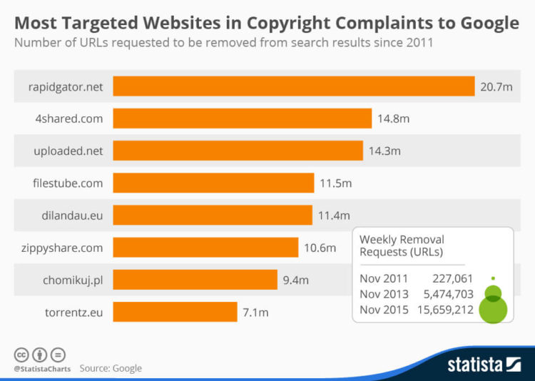 Most Targeted Websites Copyright Complaints