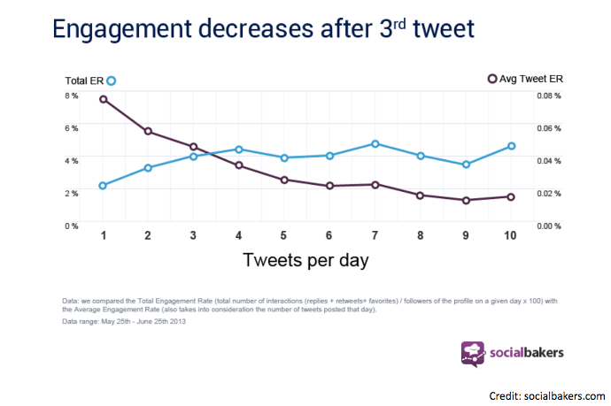 Tweet engagement stats