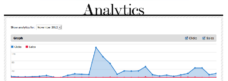 clicks sales analysis