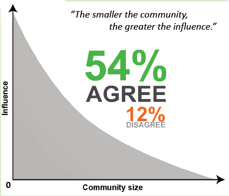 smaller community greater influence